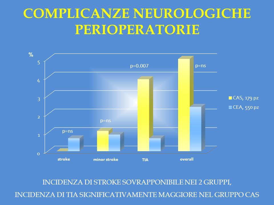 % stroke minor stroke TIA overall p=0.007 p=ns COMPLICANZE NEUROLOGICHE PERIOPERATORIE INCIDENZA DI STROKE SOVRAPPONIBILE NEI 2 GRUPPI, INCIDENZA DI T