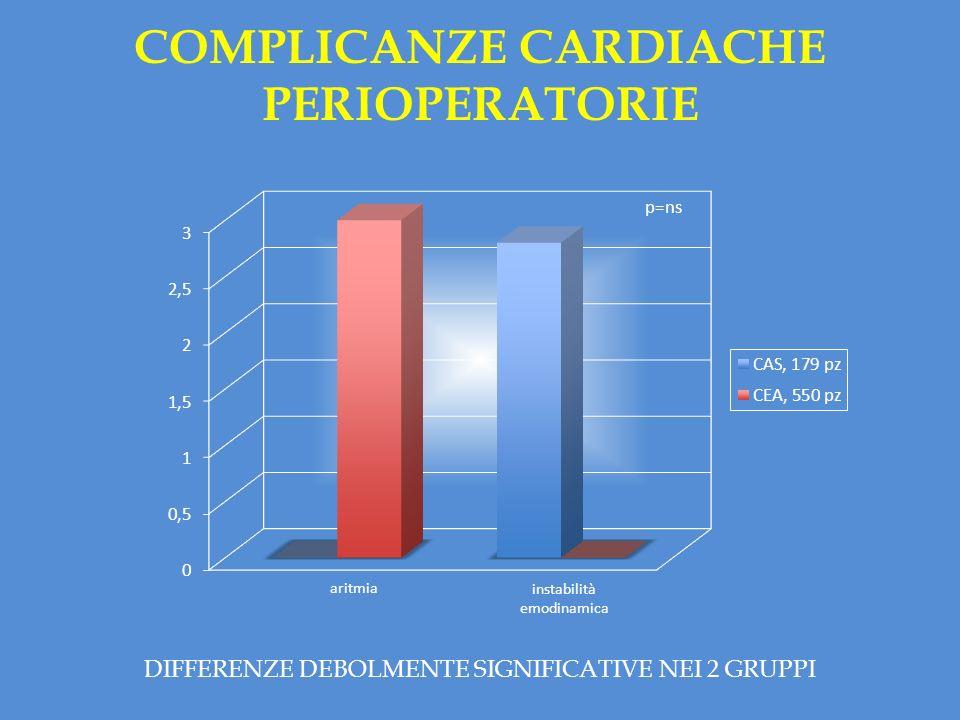 COMPLICANZE CARDIACHE PERIOPERATORIE instabilità emodinamica aritmia p=ns DIFFERENZE DEBOLMENTE SIGNIFICATIVE NEI 2 GRUPPI