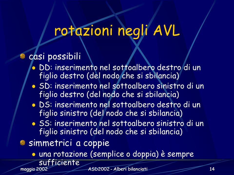 maggio 2002ASD2002 - Alberi bilanciati14 rotazioni negli AVL casi possibili DD: inserimento nel sottoalbero destro di un figlio destro (del nodo che s