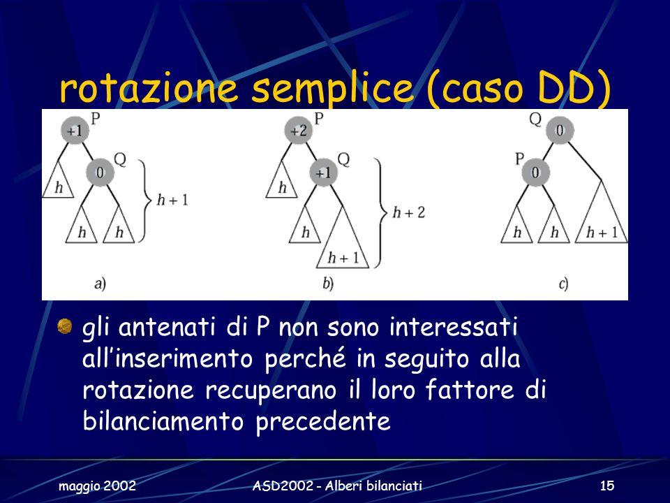 maggio 2002ASD2002 - Alberi bilanciati15 rotazione semplice (caso DD) gli antenati di P non sono interessati allinserimento perché in seguito alla rotazione recuperano il loro fattore di bilanciamento precedente