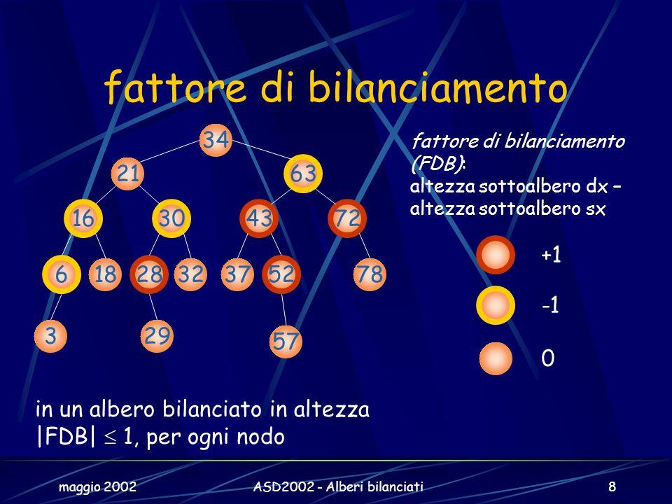 maggio 2002ASD2002 - Alberi bilanciati8 fattore di bilanciamento 34 21 63 6 18 28 1630 37 52 4372 329 57 7832 0 +1 fattore di bilanciamento (FDB): altezza sottoalbero dx – altezza sottoalbero sx in un albero bilanciato in altezza |FDB| 1, per ogni nodo