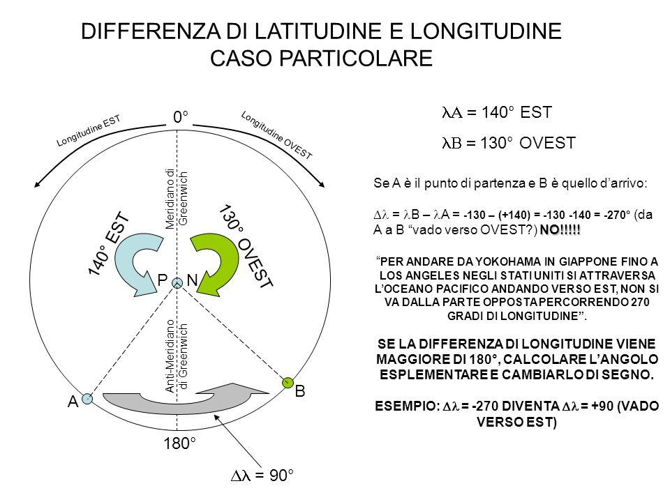 DIFFERENZA DI LATITUDINE E LONGITUDINE CASO PARTICOLARE Meridiano di Greenwich Anti-Meridiano di Greenwich 0° 180° P N Longitudine EST Longitudine OVE