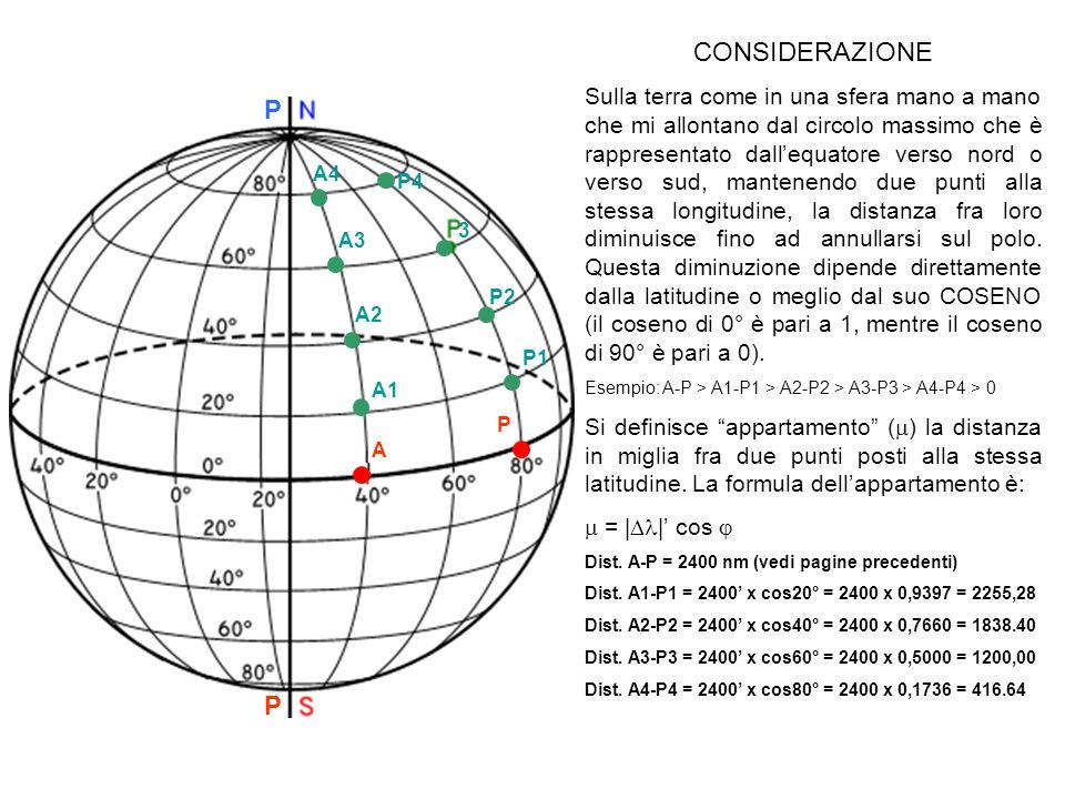 P P A P CONSIDERAZIONE Sulla terra come in una sfera mano a mano che mi allontano dal circolo massimo che è rappresentato dallequatore verso nord o ve