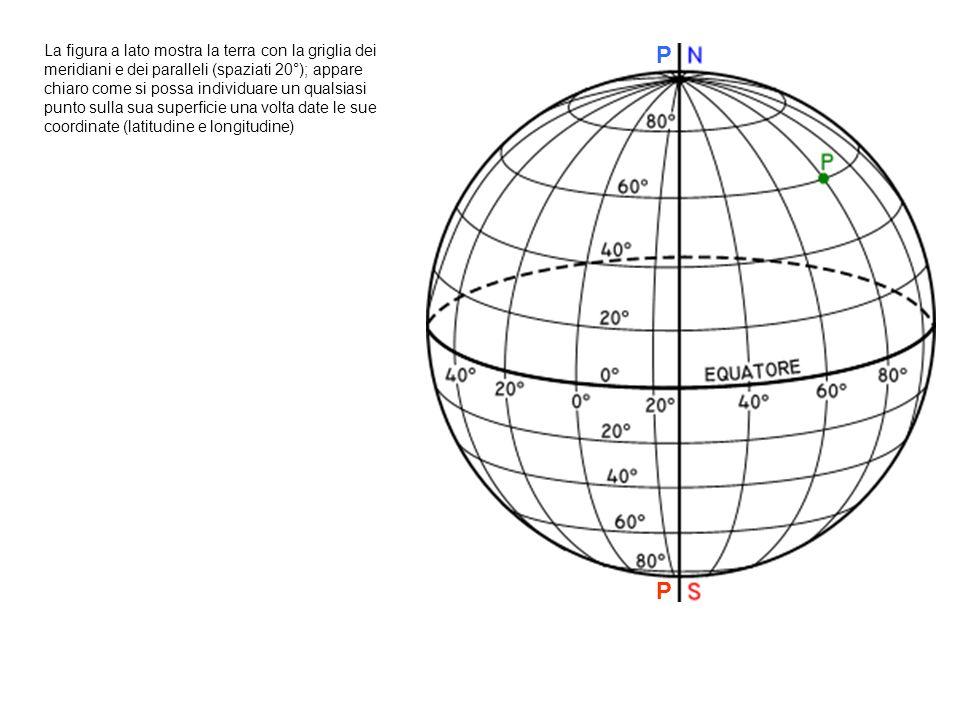P P La figura a lato mostra la terra con la griglia dei meridiani e dei paralleli (spaziati 20°); appare chiaro come si possa individuare un qualsiasi