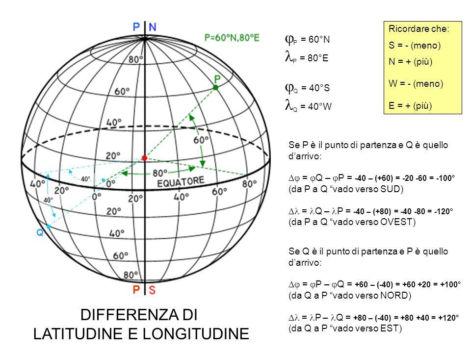 P = 60°N P = 80°E Q = 40°S Q = 60°E P P 40° 60° Q Ricordare che: S = - (meno) N = + (più) W = - (meno) E = + (più) Se P è il punto di partenza e Q è quello darrivo: = Q – P = -40 – (+60) = -40 -60 = -100° (da P a Q vado verso SUD) = Q – P = +60 – (+80) = +60 -80 = -20° (da P a Q vado verso OVEST) Se Q è il punto di partenza e P è quello darrivo: = P – Q = +60 – (-40) = +60 +40 = +100° (da Q a P vado verso NORD) = P – Q = +80 – (+60) = +80 -60 = +20° (da Q a P vado verso EST) DIFFERENZA DI LATITUDINE E LONGITUDINE