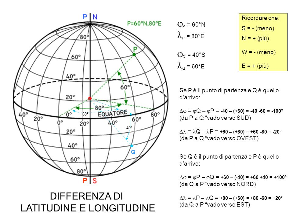 P = 60°N P = 80°E Q = 40°N Q = 40°W P P 40° Q Ricordare che: S = - (meno) N = + (più) W = - (meno) E = + (più) Se P è il punto di partenza e Q è quello darrivo: = Q – P = +40 – (+60) = +40 -60 = -20° (da P a Q vado verso SUD) = Q – P = -40 – (+80) = -60 -80 = -120° (da P a Q vado verso OVEST) Se Q è il punto di partenza e P è quello darrivo: = P – Q = +60 – (+40) = +60 -40 = +20° (da Q a P vado verso NORD) = P – Q = +80 – (-40) = +80 +40 = +120° (da Q a P vado verso EST) DIFFERENZA DI LATITUDINE E LONGITUDINE