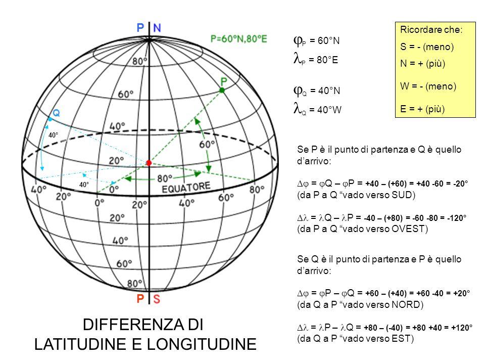 P = 60°N P = 80°E Q = 40°N Q = 100°E P P 40° 100° Q Ricordare che: S = - (meno) N = + (più) W = - (meno) E = + (più) Se P è il punto di partenza e Q è quello darrivo: = Q – P = +40 – (+60) = +40 -60 = -20° (da P a Q vado verso SUD) = Q – P = +100 – (+80) = +100 -80 = +20° (da P a Q vado verso EST) Se Q è il punto di partenza e P è quello darrivo: = P – Q = +60 – (+40) = +60 -40 = +20° (da Q a P vado verso NORD) = P – Q = +80 – (+100) = +80 -100 = -20° (da Q a P vado verso OVEST) DIFFERENZA DI LATITUDINE E LONGITUDINE