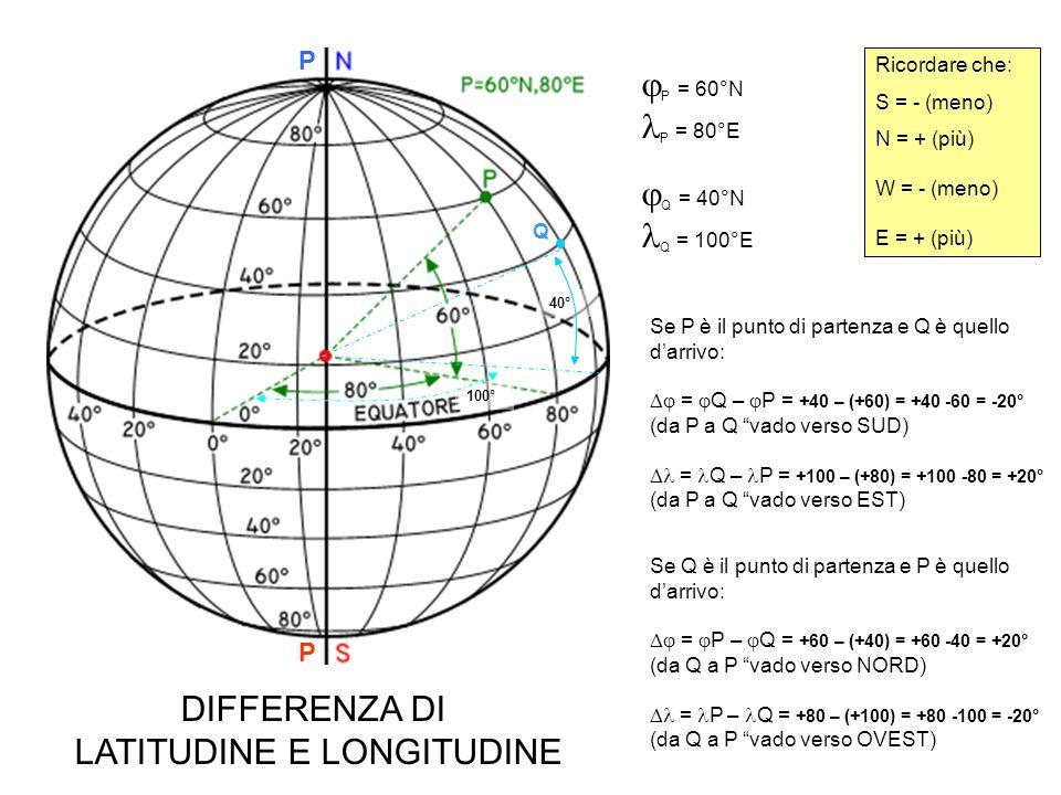 P = 60°N P = 80°E Q = 40°N Q = 100°E P P 40° 100° Q Ricordare che: S = - (meno) N = + (più) W = - (meno) E = + (più) Se P è il punto di partenza e Q è