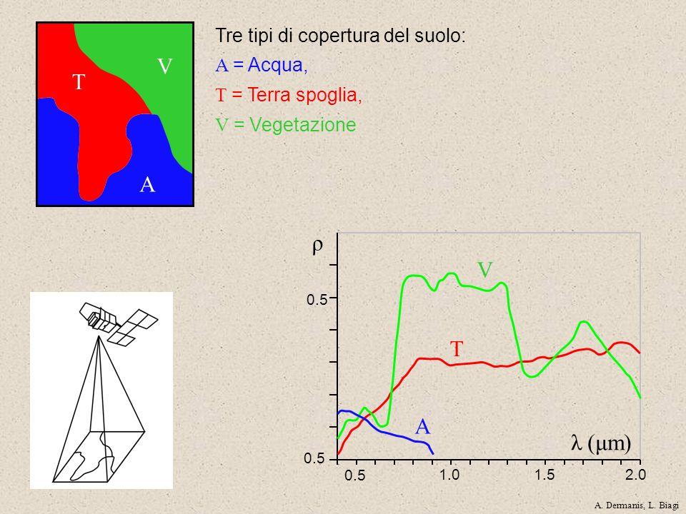 V T A 0.5 1.01.52.0 0.5 ρ λ (μm) V T A Tre tipi di copertura del suolo: A = Acqua, T = Terra spoglia, V = Vegetazione A. Dermanis, L. Biagi