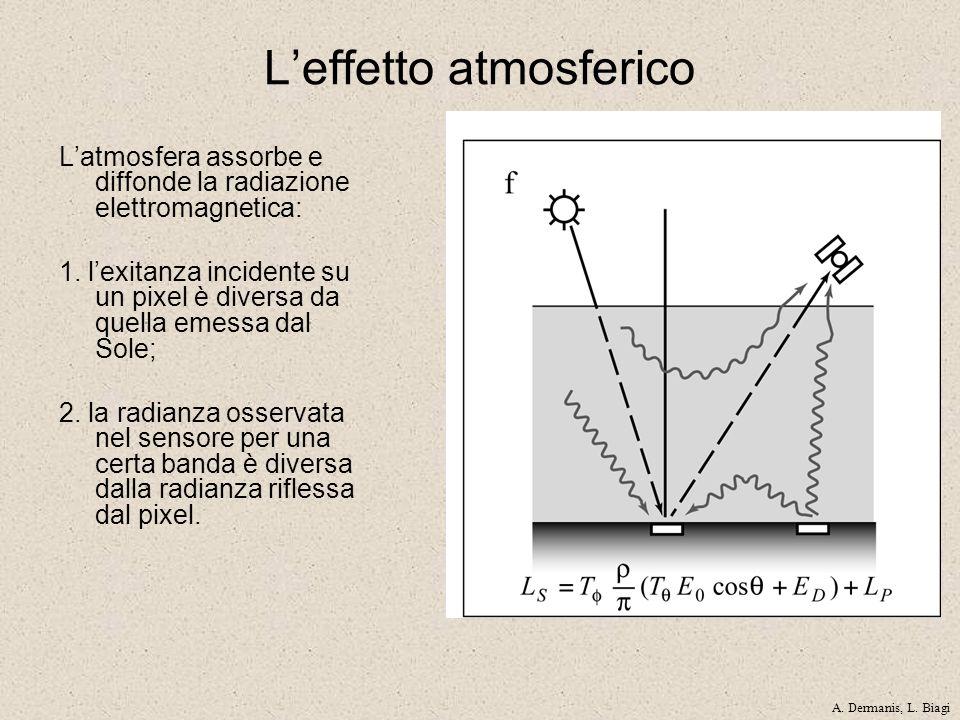 Leffetto atmosferico Latmosfera assorbe e diffonde la radiazione elettromagnetica: 1. lexitanza incidente su un pixel è diversa da quella emessa dal S