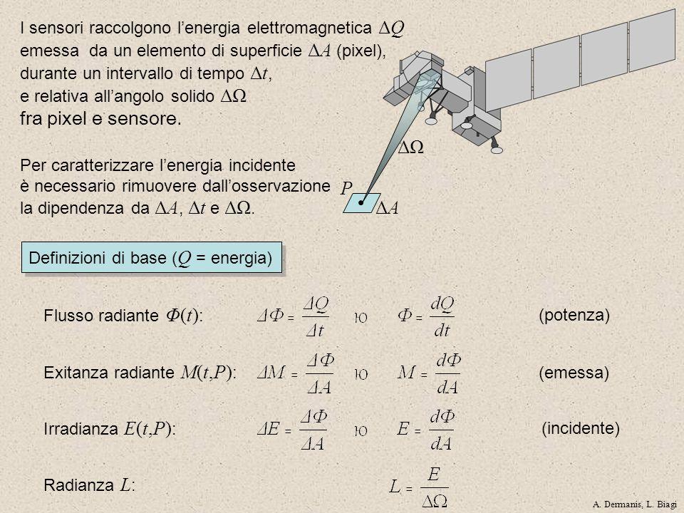 ΔΑΔΑ ΔΩ Flusso radiante Φ(t) : Exitanza radiante M(t,P) : P Irradianza E(t,P) : (emessa) (incidente) (potenza) I sensori raccolgono lenergia elettroma