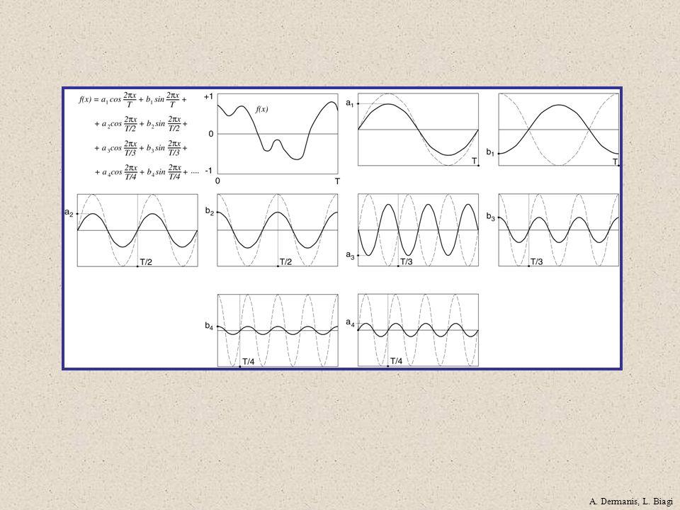 Flusso radiante: Exitanza: P (ω) = funzione di densità spettrale di potenza Potenza del segnale: = exitanza spettrale Radianza: = radianza spettrale A.