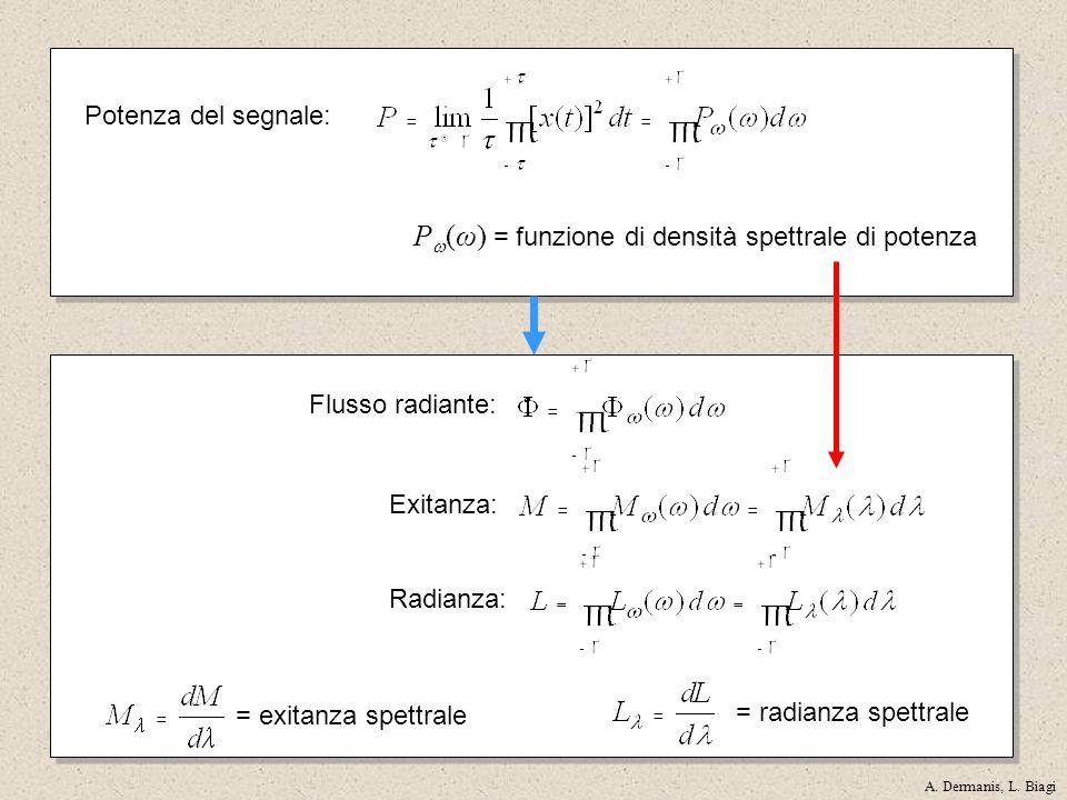 Flusso radiante: Exitanza: P (ω) = funzione di densità spettrale di potenza Potenza del segnale: = exitanza spettrale Radianza: = radianza spettrale A