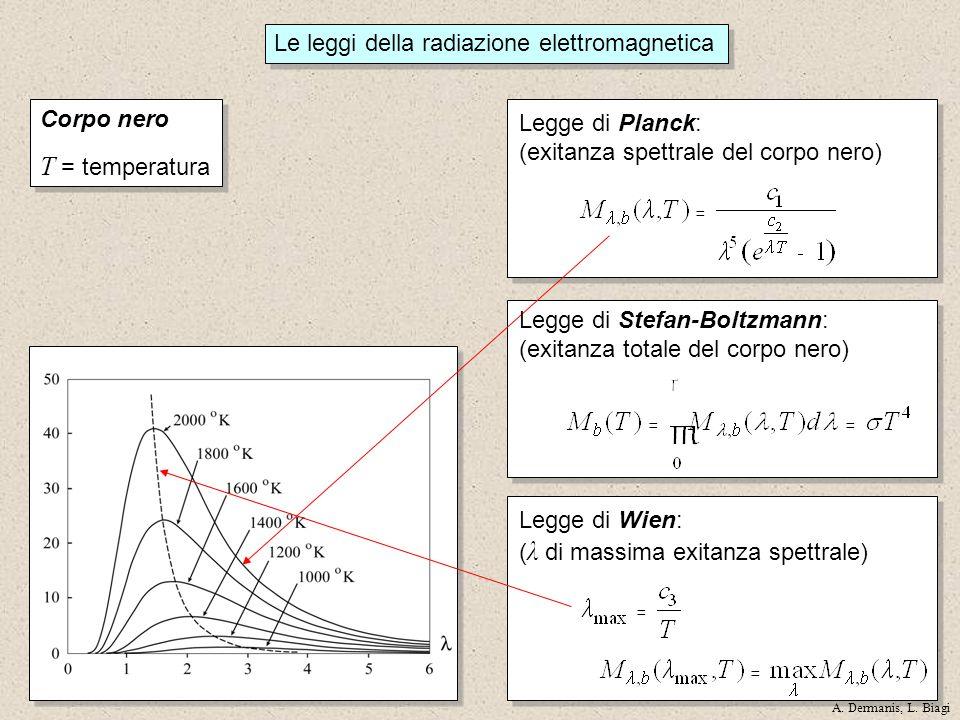 Legge di Wien: ( λ di massima exitanza spettrale) Legge di Planck: (exitanza spettrale del corpo nero) Legge di Stefan-Boltzmann: (exitanza totale del