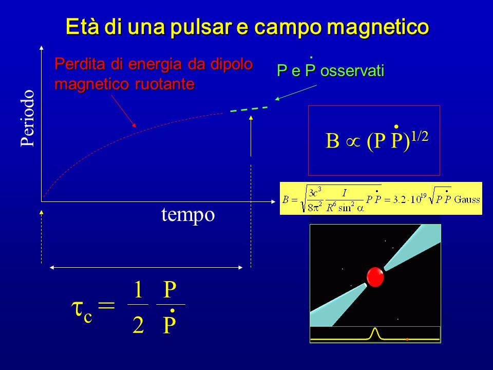 Periodo tempo P e P osservati P e P osservati c = 1 P 2 Perdita di energia da dipolo magnetico ruotante Età di una pulsar e campo magnetico. B (P P) 1