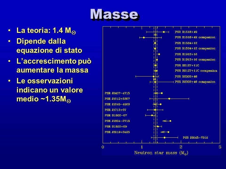 MasseMasse La teoria: 1.4 MLa teoria: 1.4 M Dipende dalla equazione di statoDipende dalla equazione di stato Laccrescimento può aumentare la massaLacc