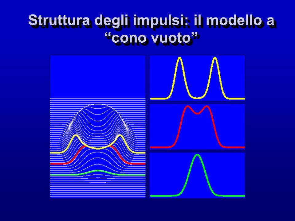 Struttura degli impulsi: il modello a cono vuoto
