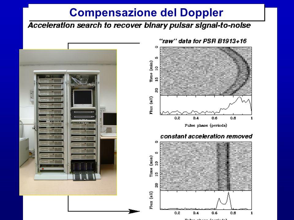 Compensazione del Doppler
