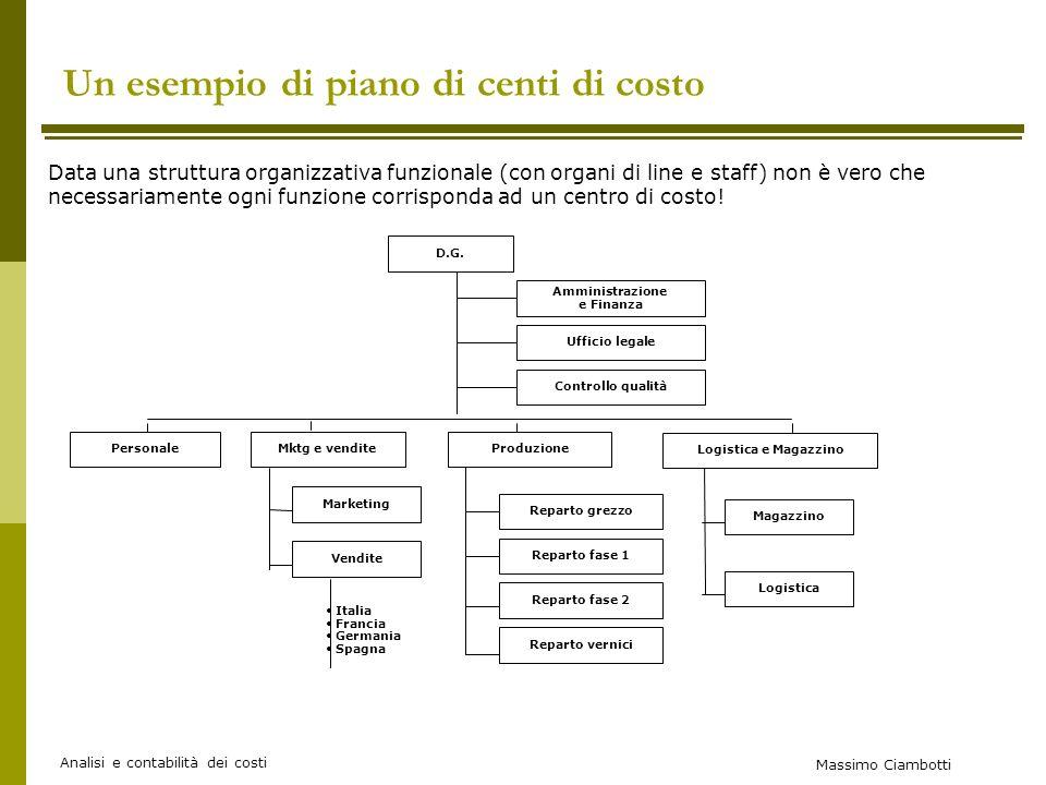 Massimo Ciambotti Analisi e contabilità dei costi Un esempio di piano di centi di costo Data una struttura organizzativa funzionale (con organi di line e staff) non è vero che necessariamente ogni funzione corrisponda ad un centro di costo.