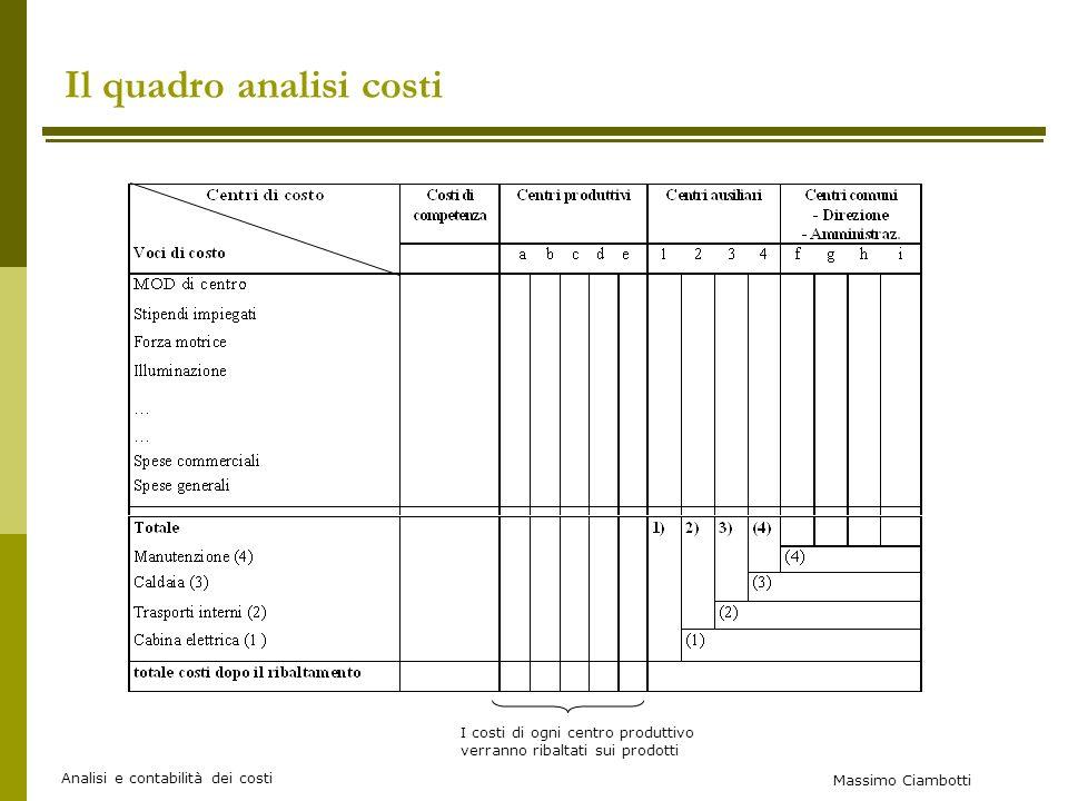 Massimo Ciambotti Analisi e contabilità dei costi Il quadro analisi costi I costi di ogni centro produttivo verranno ribaltati sui prodotti