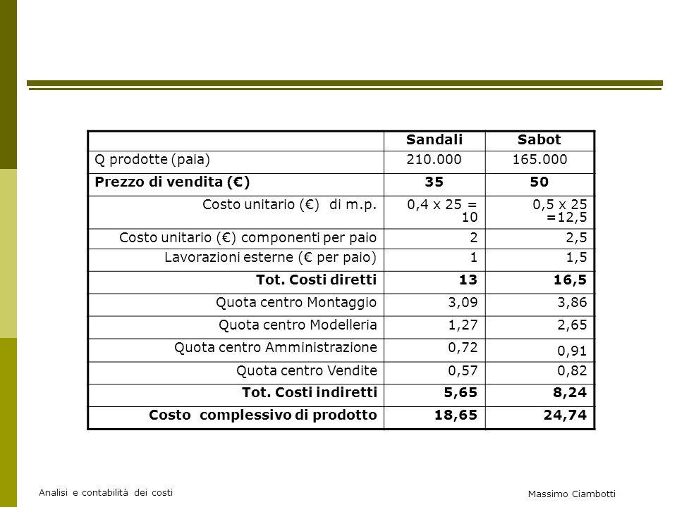 Massimo Ciambotti Analisi e contabilità dei costi SandaliSabot Q prodotte (paia)210.000165.000 Prezzo di vendita ()3550 Costo unitario () di m.p.0,4 x 25 = 10 0,5 x 25 =12,5 Costo unitario () componenti per paio22,5 Lavorazioni esterne ( per paio)11,5 Tot.
