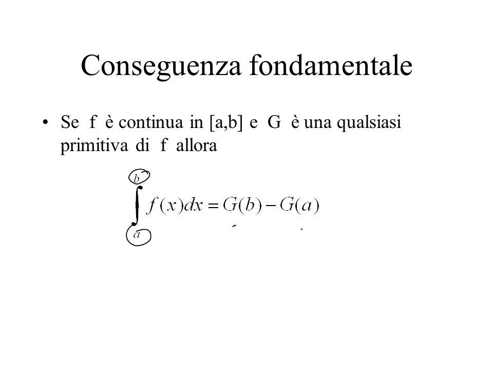 Conseguenza fondamentale Se f è continua in [a,b] e G è una qualsiasi primitiva di f allora