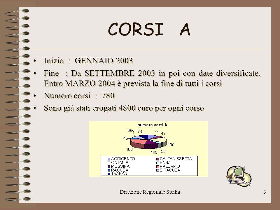 Direzione Regionale Sicilia4 CORSI B Inizio : APRILE 2003 Fine : Da SETTEMBRE 2003 in poi con date diversificate.