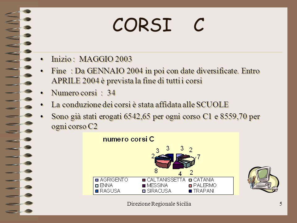 Direzione Regionale Sicilia5 CORSI C Inizio : MAGGIO 2003 Fine : Da GENNAIO 2004 in poi con date diversificate.