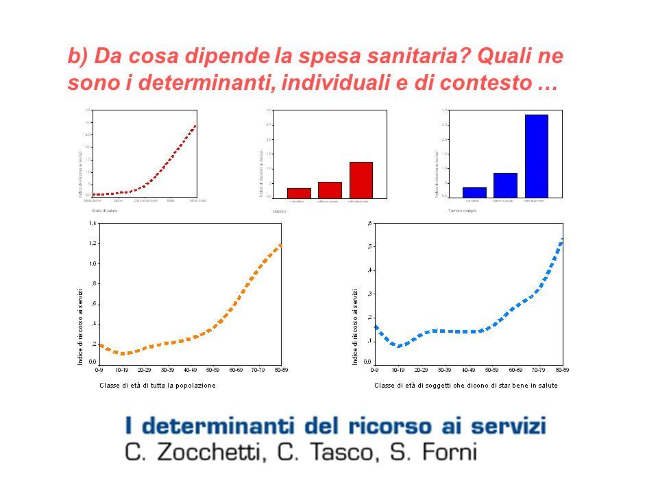 b) Da cosa dipende la spesa sanitaria? Quali ne sono i determinanti, individuali e di contesto …
