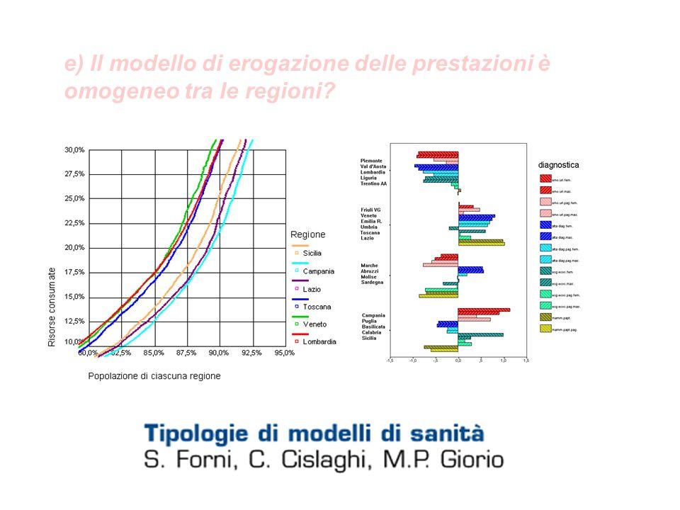 e) Il modello di erogazione delle prestazioni è omogeneo tra le regioni?