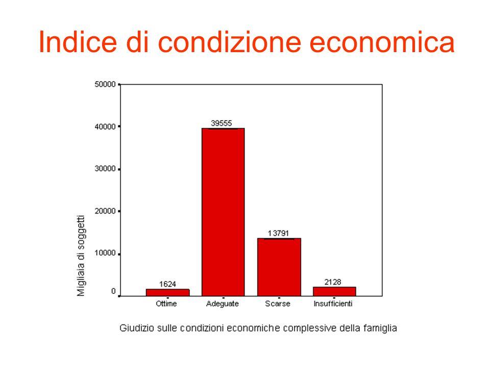 Indice di condizione economica