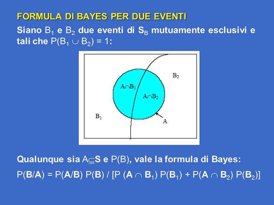 FORMULA DI BAYES PER DUE EVENTI Siano B 1 e B 2 due eventi di S B mutuamente esclusivi e tali che P(B 1 B 2 ) = 1: Qualunque sia A S e P(B), vale la formula di Bayes: P(B/A) = P(A/B) P(B) / [P (A B 1 ) P(B 1 ) + P(A B 2 ) P(B 2 )]