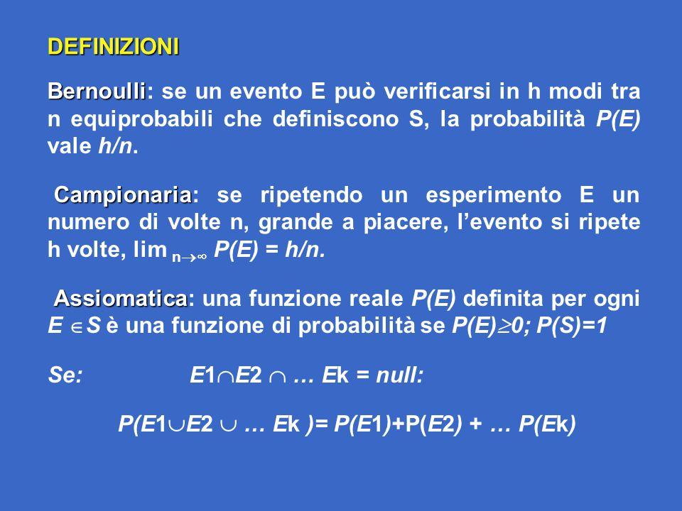 Bernoulli Bernoulli: se un evento E può verificarsi in h modi tra n equiprobabili che definiscono S, la probabilità P(E) vale h/n. Campionaria Campion