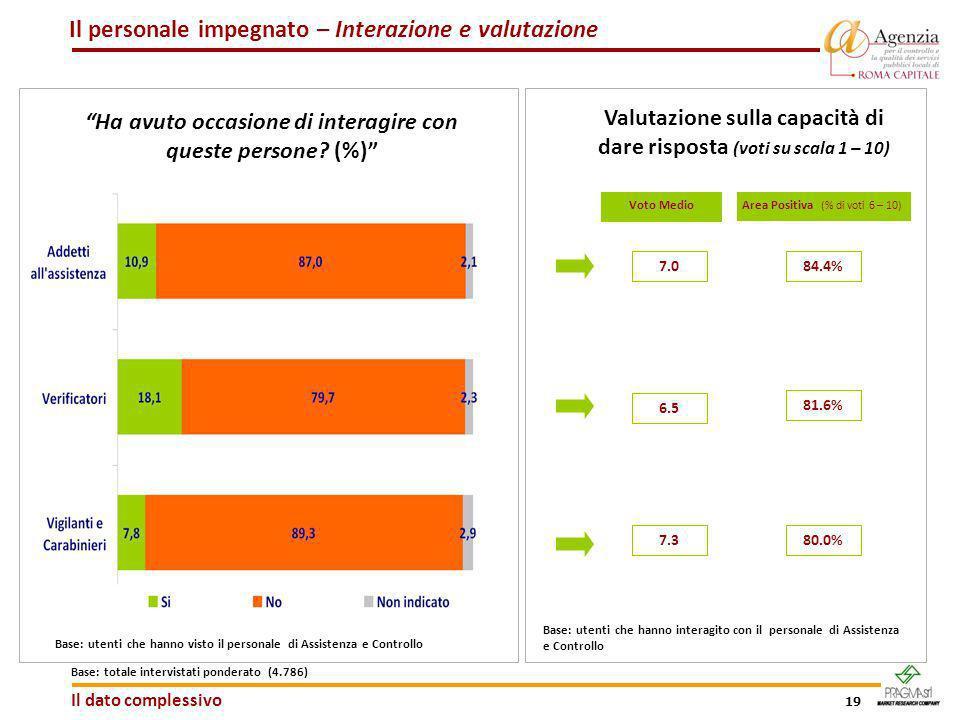 19 Area Positiva (% di voti 6 – 10) Ha avuto occasione di interagire con queste persone? (%) Base: utenti che hanno visto il personale di Assistenza e