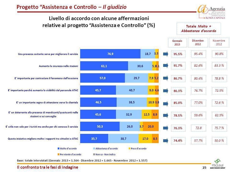 25 Progetto Assistenza e Controllo – Il giudizio Livello di accordo con alcune affermazioni relative al progetto Assistenza e Controllo (%) Totale Mol