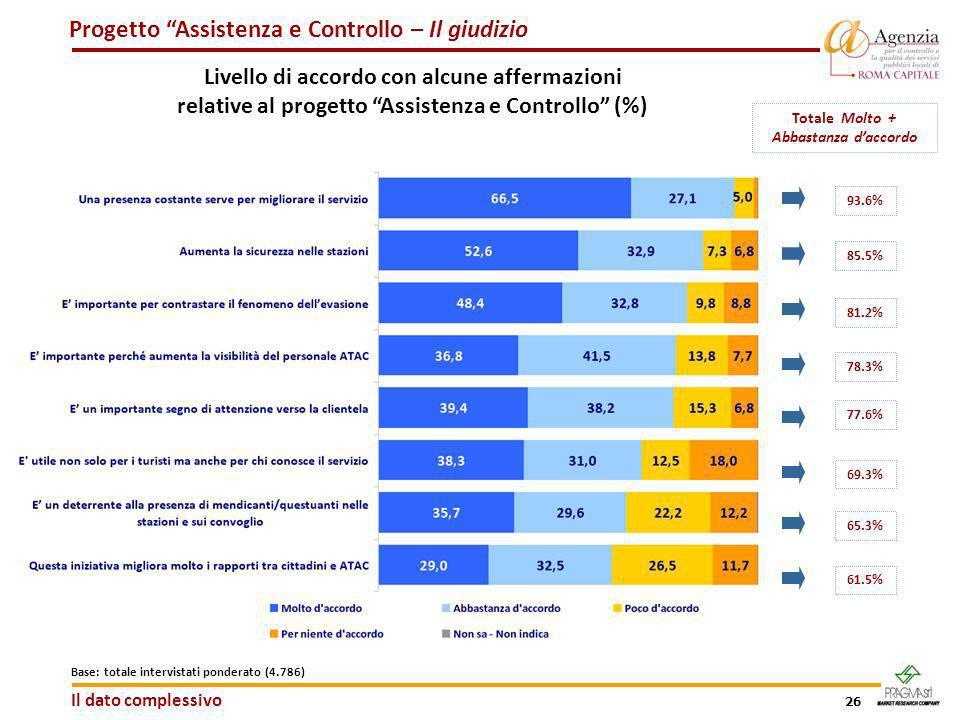 26 Progetto Assistenza e Controllo – Il giudizio Livello di accordo con alcune affermazioni relative al progetto Assistenza e Controllo (%) Totale Mol