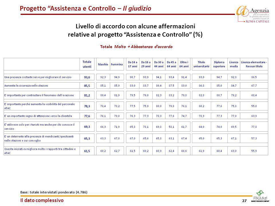 27 Progetto Assistenza e Controllo – Il giudizio Livello di accordo con alcune affermazioni relative al progetto Assistenza e Controllo (%) Totale Mol