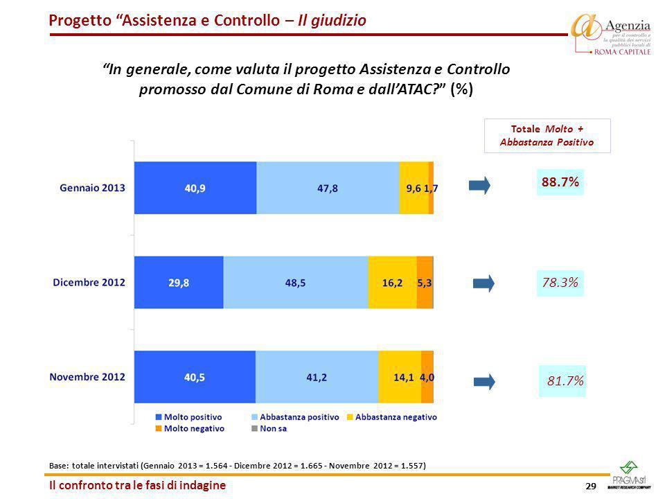 29 Progetto Assistenza e Controllo – Il giudizio In generale, come valuta il progetto Assistenza e Controllo promosso dal Comune di Roma e dallATAC? (