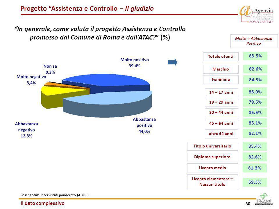 30 Progetto Assistenza e Controllo – Il giudizio In generale, come valuta il progetto Assistenza e Controllo promosso dal Comune di Roma e dallATAC? (