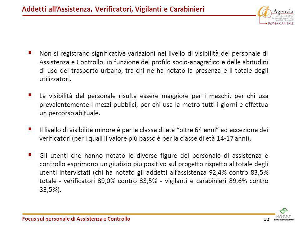 32 Addetti allAssistenza, Verificatori, Vigilanti e Carabinieri Focus sul personale di Assistenza e Controllo Non si registrano significative variazio