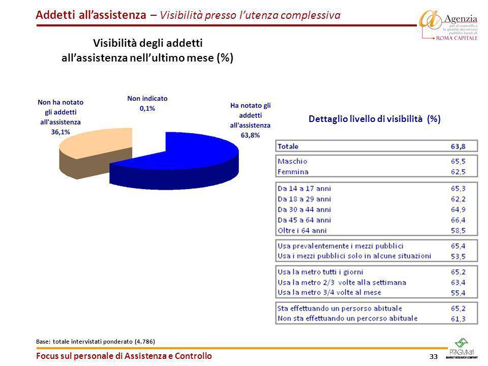33 Addetti allassistenza – Visibilità presso lutenza complessiva Focus sul personale di Assistenza e Controllo Base: totale intervistati ponderato (4.