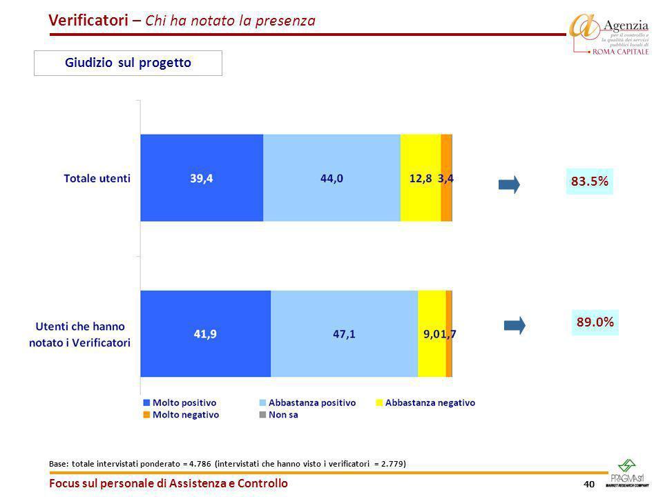40 Verificatori – Chi ha notato la presenza Focus sul personale di Assistenza e Controllo Giudizio sul progetto 83.5% 89.0% Base: totale intervistati