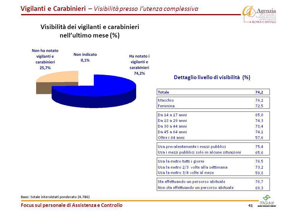 41 Vigilanti e Carabinieri – Visibilità presso lutenza complessiva Focus sul personale di Assistenza e Controllo Base: totale intervistati ponderato (