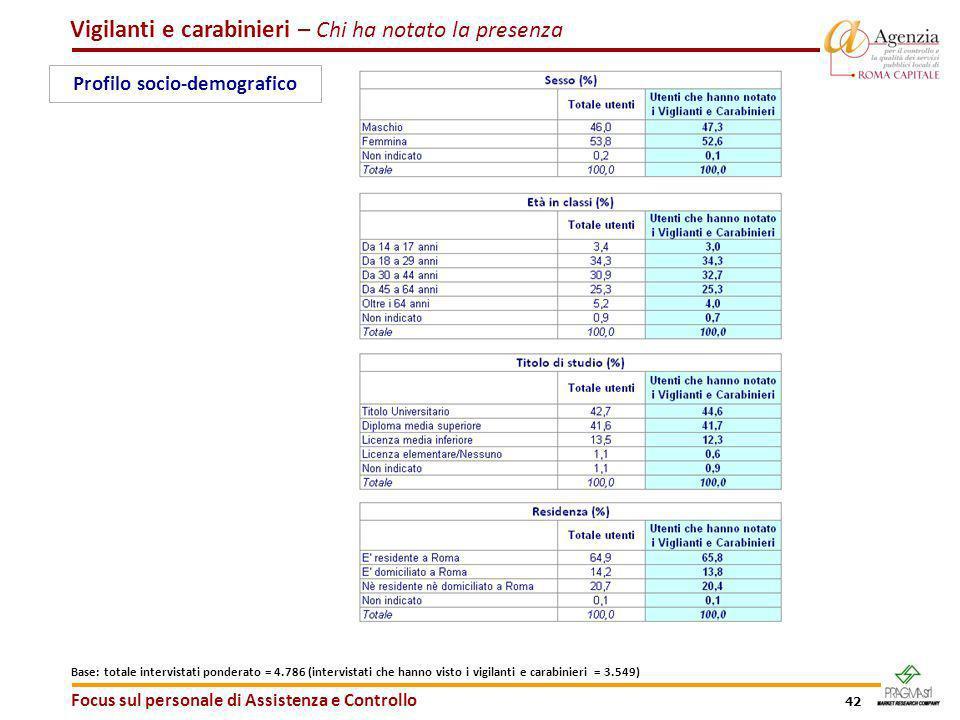 42 Vigilanti e carabinieri – Chi ha notato la presenza Focus sul personale di Assistenza e Controllo Base: totale intervistati ponderato = 4.786 (inte