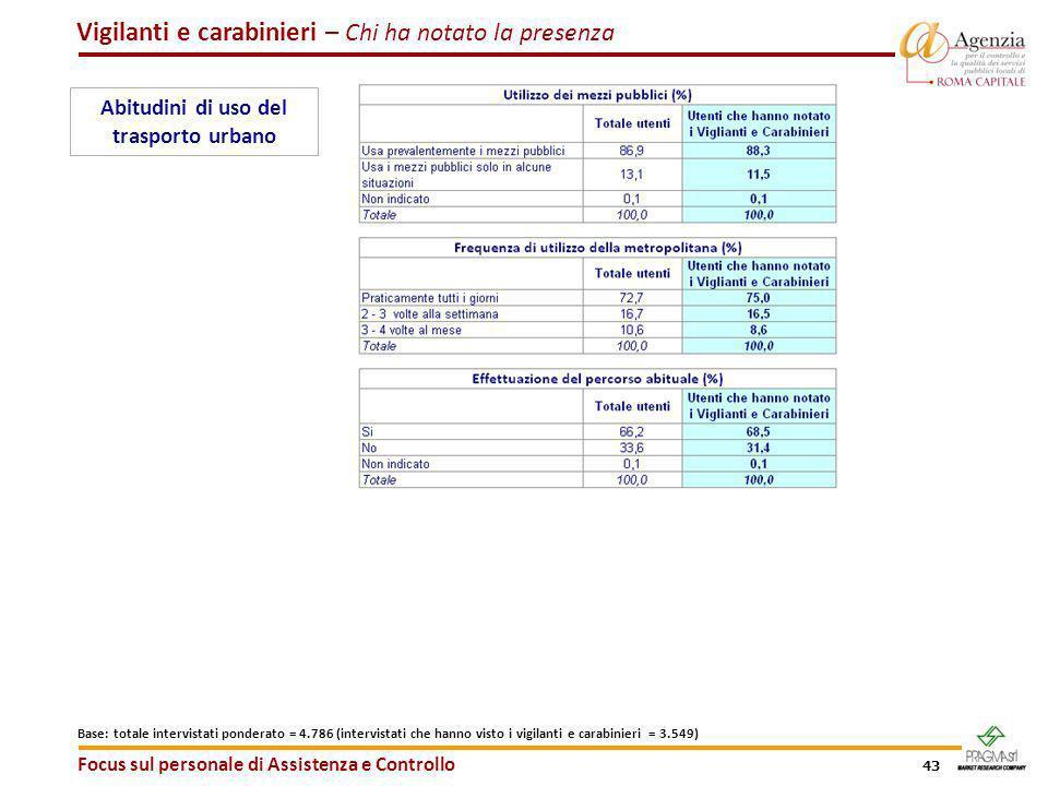 43 Focus sul personale di Assistenza e Controllo Abitudini di uso del trasporto urbano Vigilanti e carabinieri – Chi ha notato la presenza Base: total