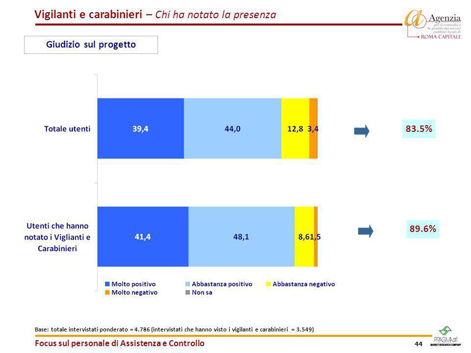 44 Focus sul personale di Assistenza e Controllo Giudizio sul progetto 83.5% 89.6% Vigilanti e carabinieri – Chi ha notato la presenza Base: totale in