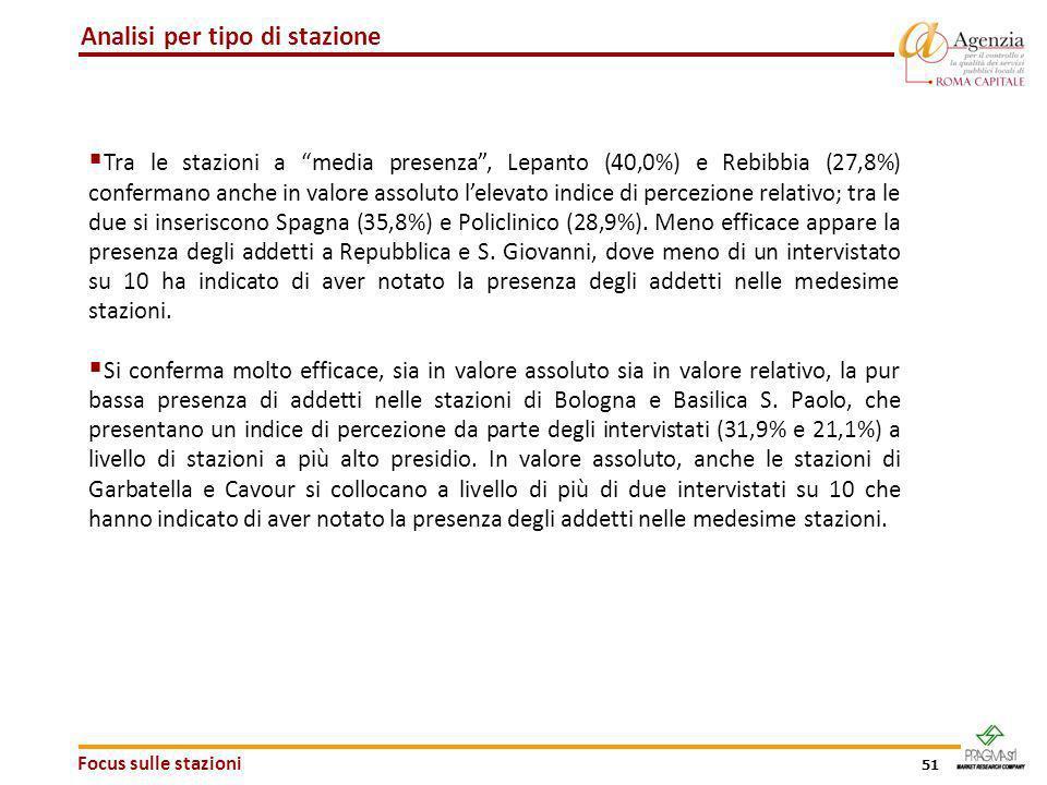 51 Focus sulle stazioni Analisi per tipo di stazione Tra le stazioni a media presenza, Lepanto (40,0%) e Rebibbia (27,8%) confermano anche in valore a