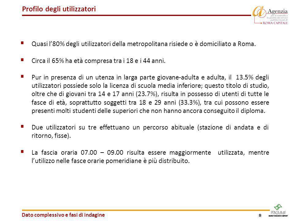 8 Profilo degli utilizzatori Dato complessivo e fasi di indagine Quasi l80% degli utilizzatori della metropolitana risiede o è domiciliato a Roma. Cir
