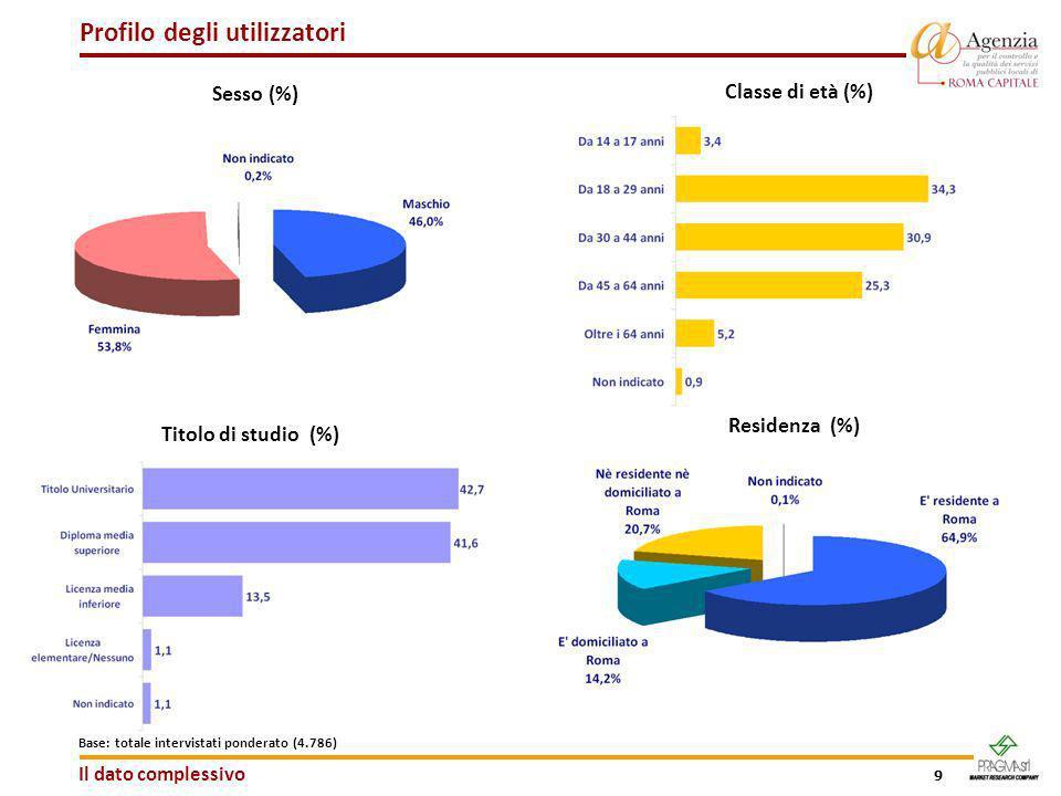 9 Base: totale intervistati ponderato (4.786) Profilo degli utilizzatori Sesso (%) Classe di età (%) Titolo di studio (%) Residenza (%) Il dato comple