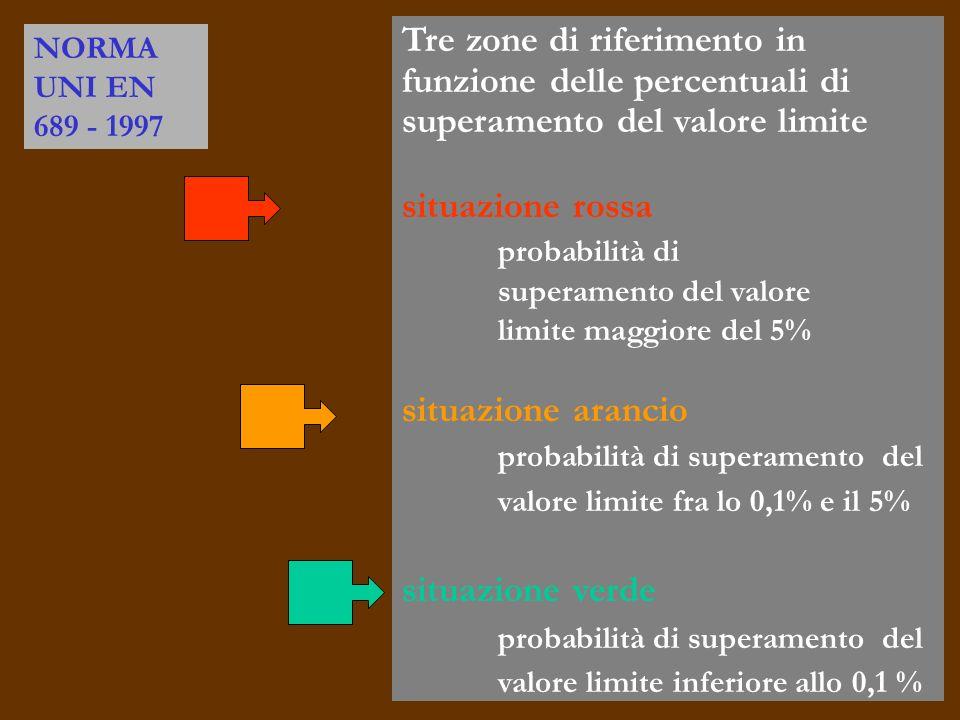 Tre zone di riferimento in funzione delle percentuali di superamento del valore limite situazione rossa probabilità di superamento del valore limite maggiore del 5% situazione arancio probabilità di superamento del valore limite fra lo 0,1% e il 5% situazione verde probabilità di superamento del valore limite inferiore allo 0,1 % NORMA UNI EN 689 - 1997
